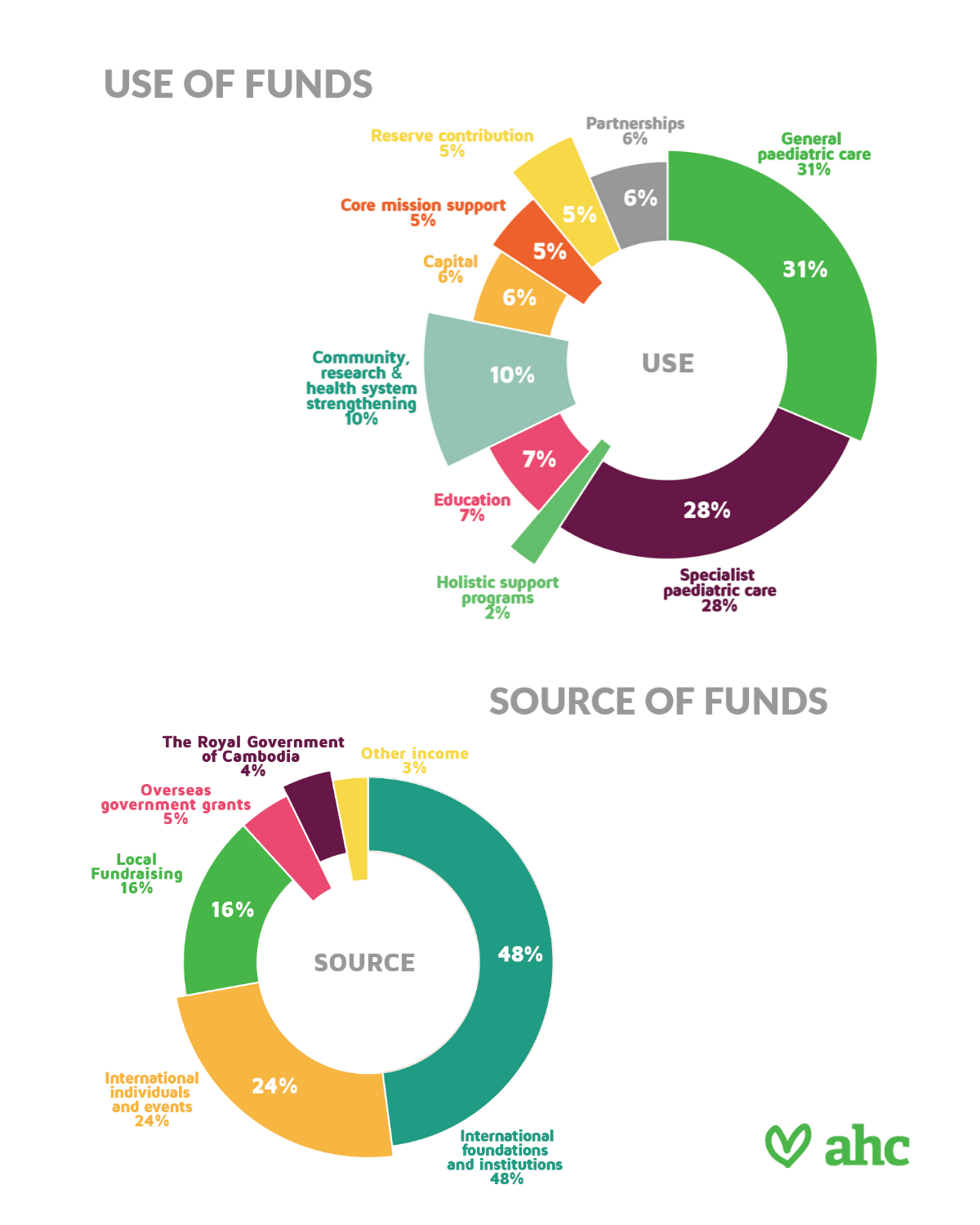 Source-Use-of-Funds-2019